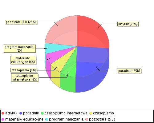 stat chart